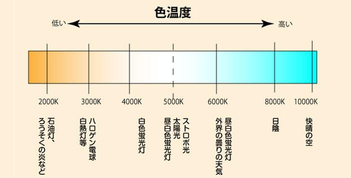 色温度のイメージ