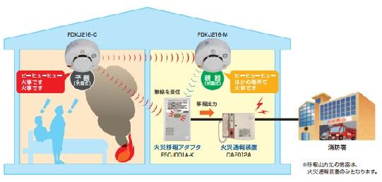 能美防災 FSOJ001A-K
