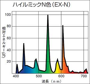 日立 高周波点灯専用形〈Hfパラライト3〉コンパクト蛍光ランプ