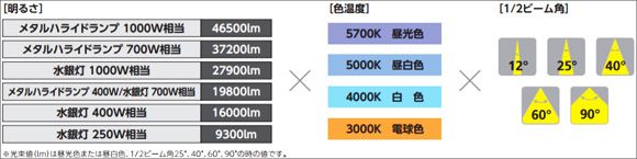 アイリスオーヤマ LED投光器 大光量タイプ HW-F
