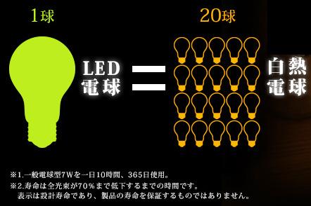 アイリスオーヤマ LEDフィラメン電球 ボール球