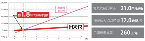 アイリスオーヤマ 高天井LED照明 HX-Rシリーズ