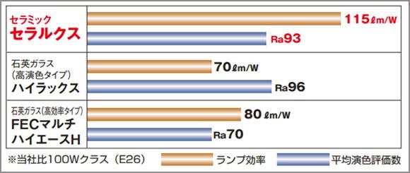 岩崎電気 セラルクス100W