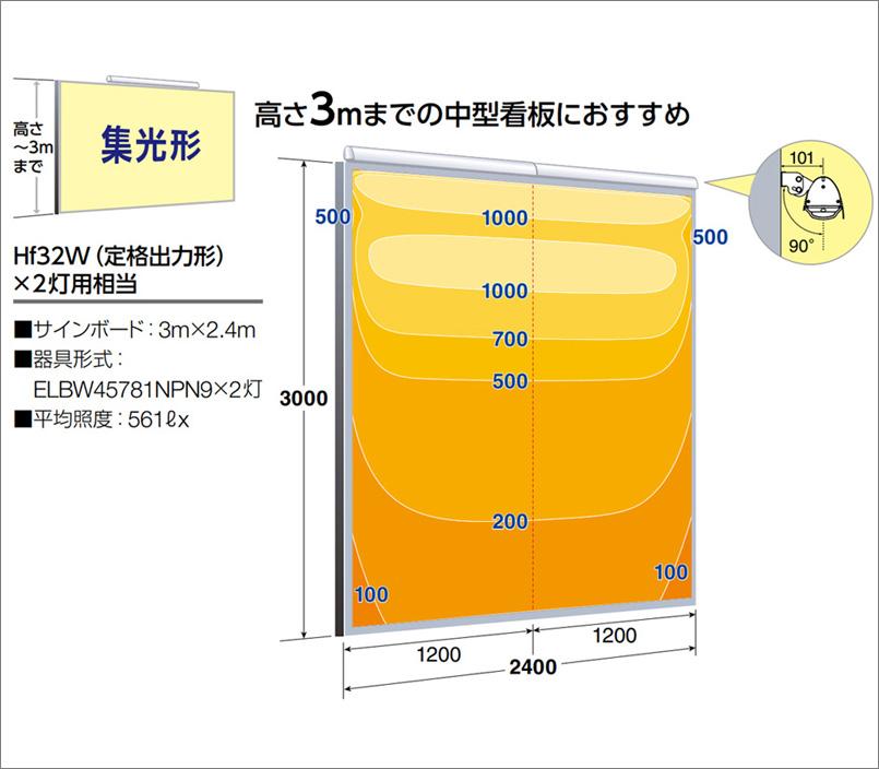 照度分布図(3m)