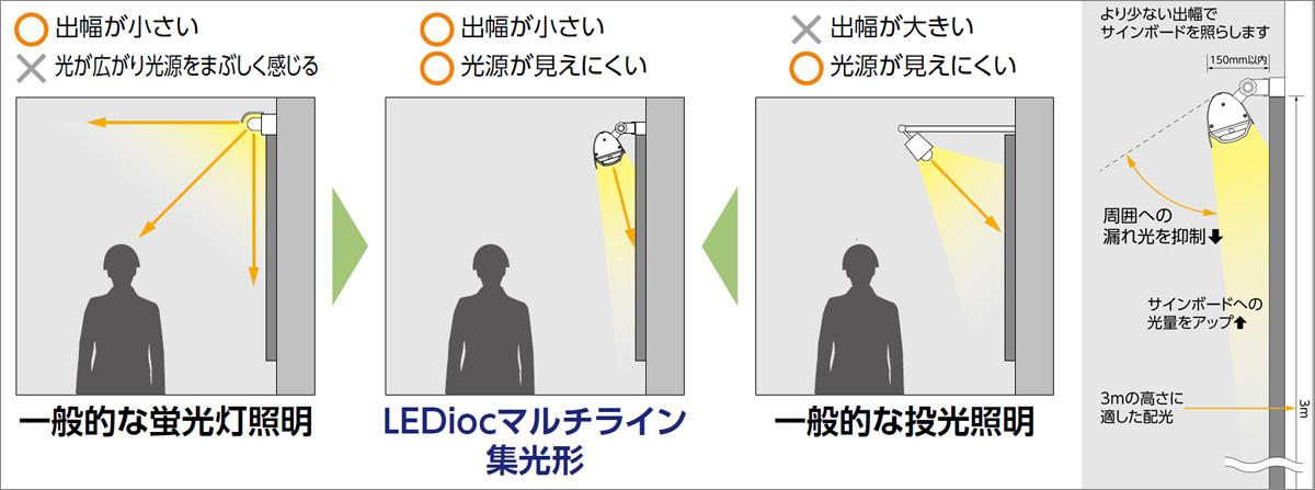 岩崎電気 LEDioc MULTILINE