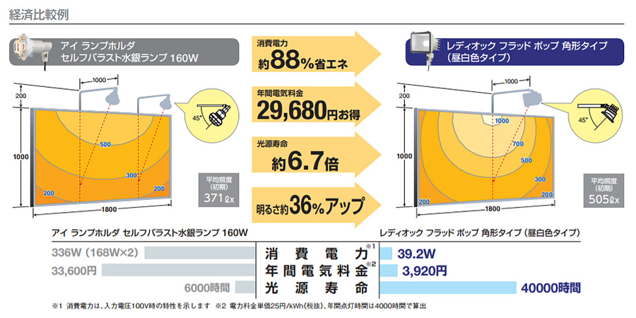 岩崎電気 LEDioc FLOOD POP 角型