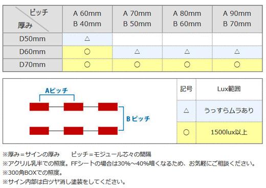 LEDGLOW 広角照射LEDモジュール