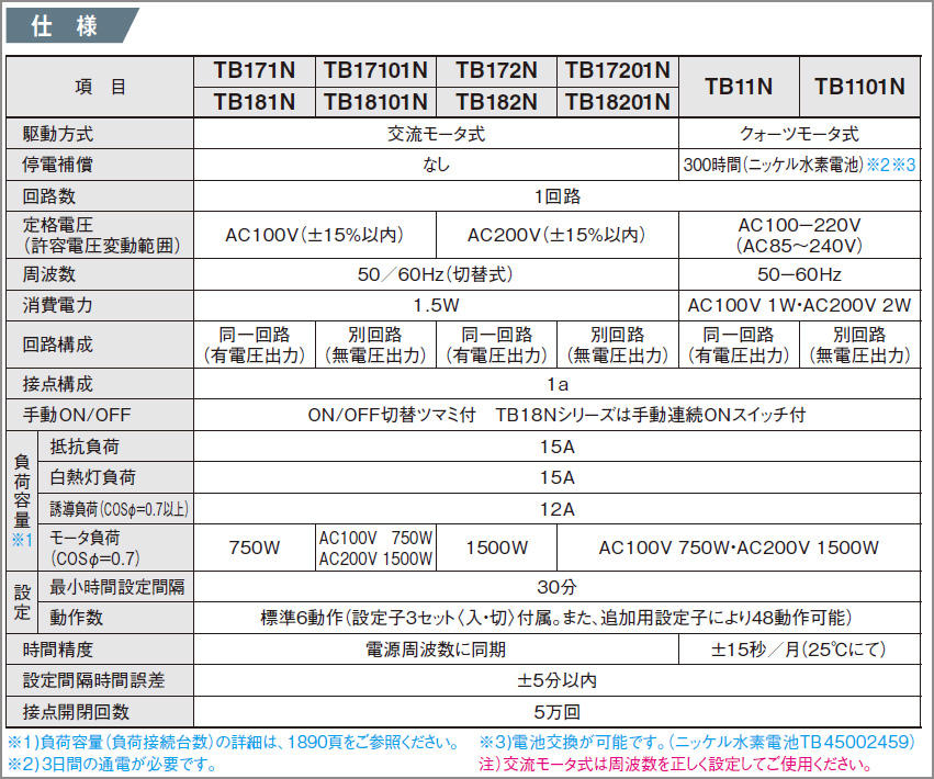 Panasonic TB11Nシリーズ 24時間式(ボックス型)タイムスイッチ