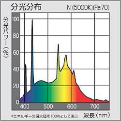 分光分布図