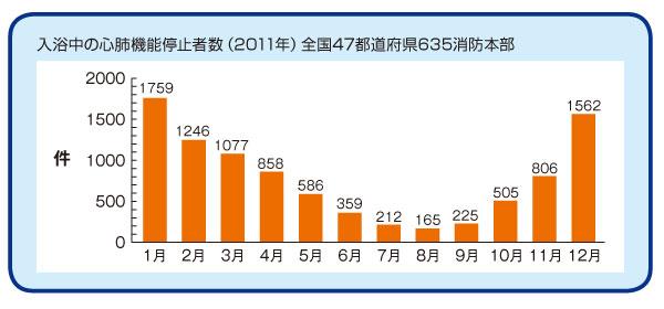 入浴中の心肺機能停止者数(2011年):全国47都道府県635消防本部