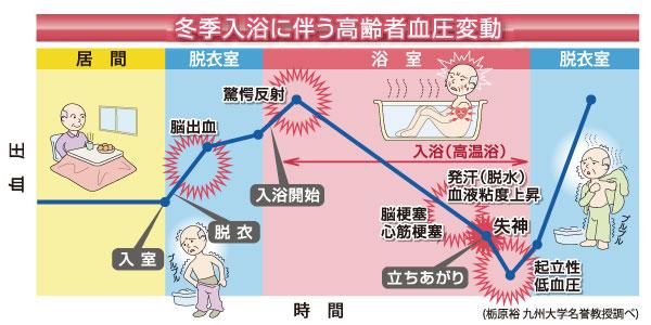 冬期入浴に伴う高齢者血圧変動