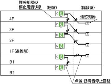 点滅形誘導音付誘導灯の構成