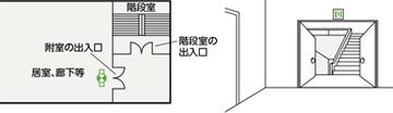 点滅形誘導音付誘導灯の設置箇所