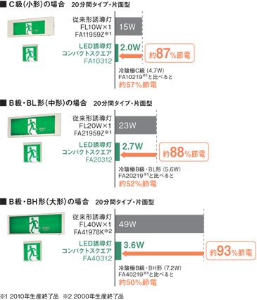 消費電力の比較