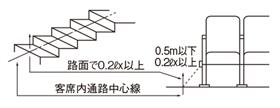 表客席誘導灯の設置基準