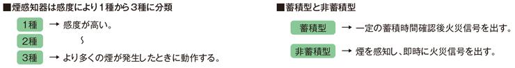 誘導灯専用煙感知器の分類