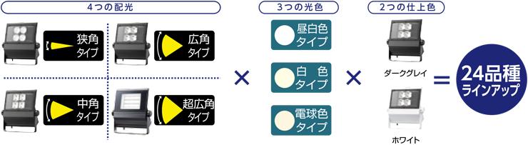選べる4つの配光+3つの光色+2つのボディーカラー