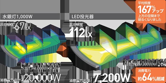 屋内外兼用LED照明 大光量タイプ HW-Fシリーズ
