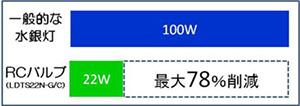 業界最高の高効率180lm/Wを実現