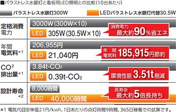 省エネ・長寿命の看板用LED照明
