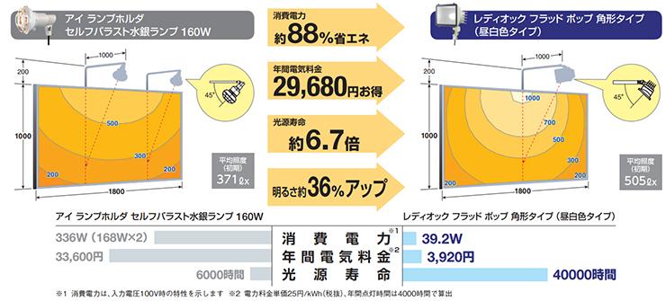 【岩崎電機】サインボード用投光器 レディオック フラッド ポップ 経済比較例