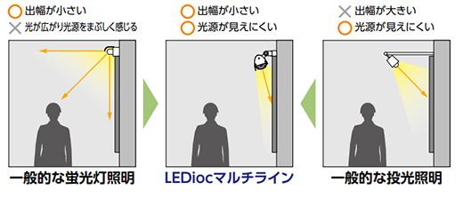 【岩崎電気】レディオック マルチライン ブラケット形