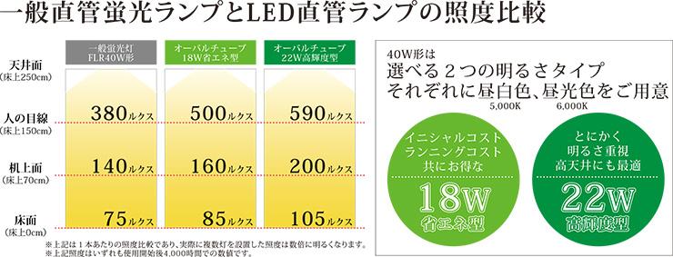 一般直管蛍光ランプとLED直管ランプの照度比較