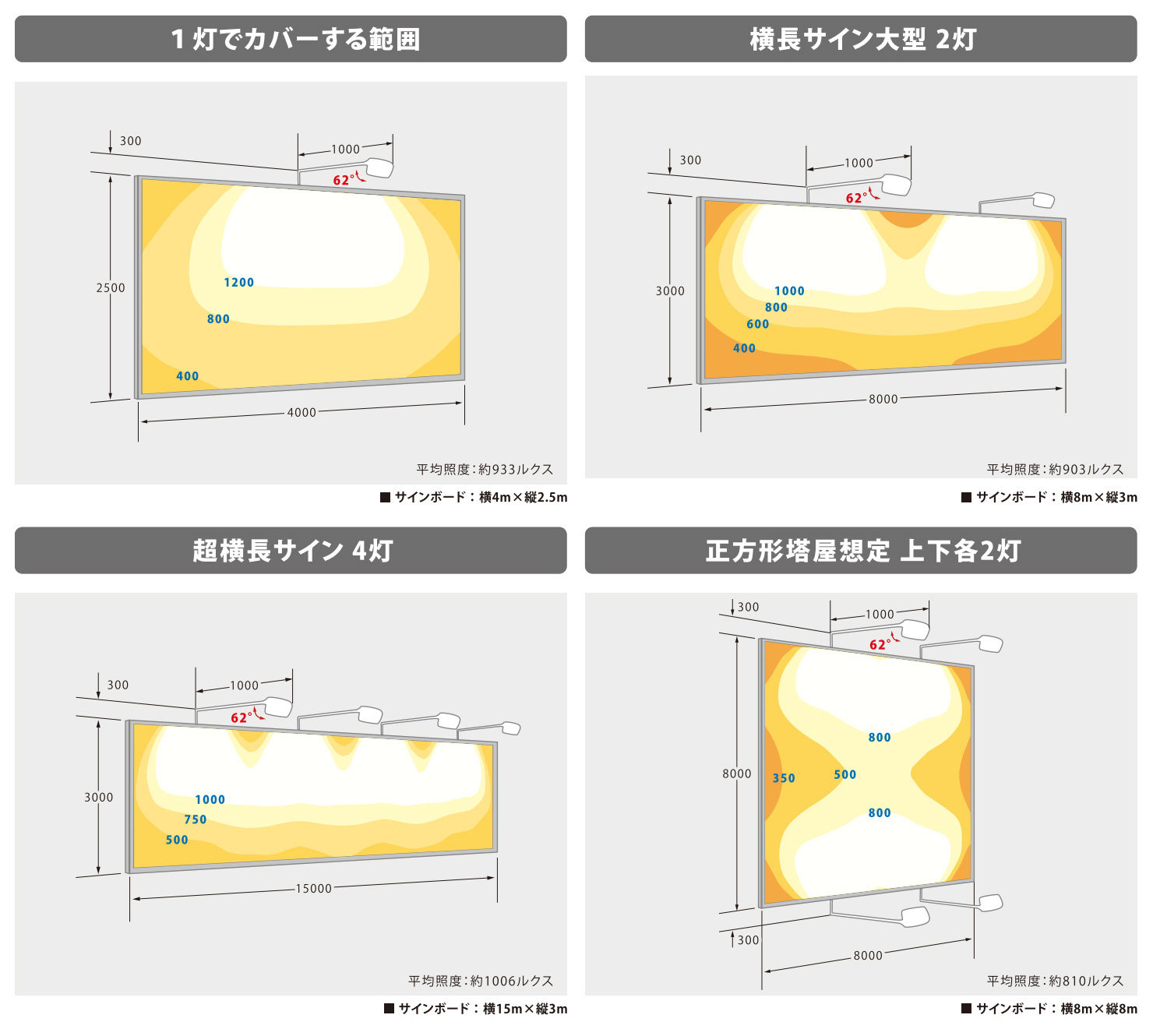 ViewSignon SV 照度分布図