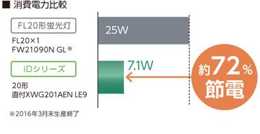 【Panasonic】一体型LED非常用照明 iDシリーズ/直管LEDランプ搭載ベースライト