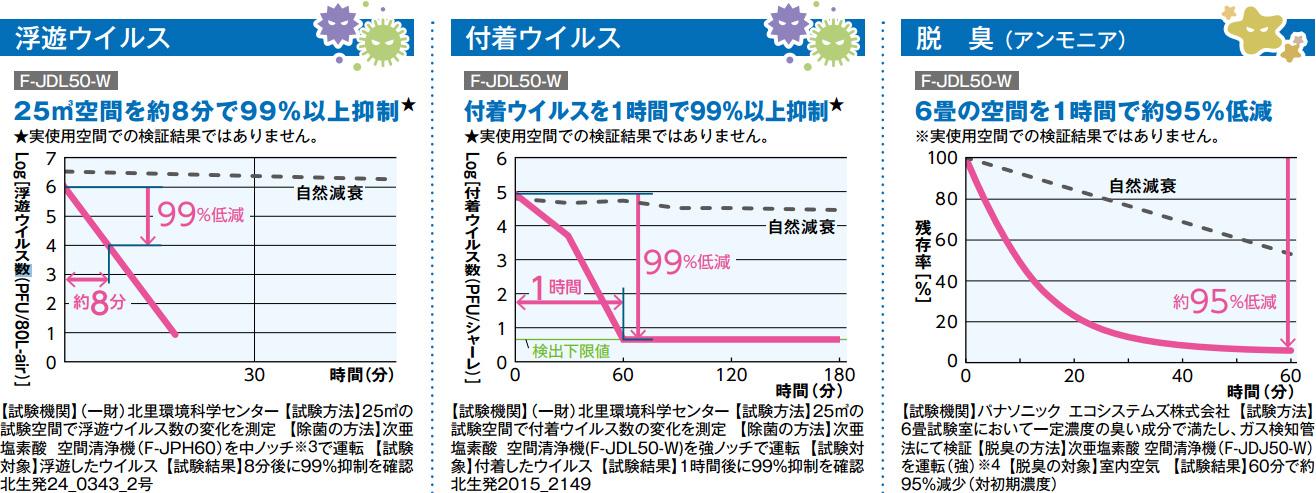 次亜塩素酸空気清浄機 ジアイーノ
