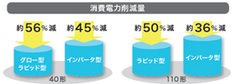 電気代と消費電力を大幅に削減