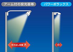 【三和サインワークス】LED外照灯 パワーポラックス