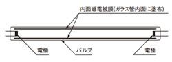 内面導電被膜方式(M-X)