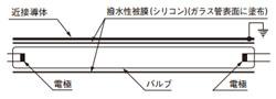 外面シリコン方式(A)