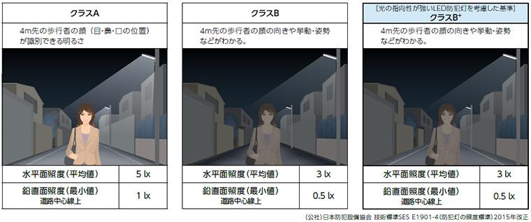 【アイリスオーヤマ】 LED防犯灯設置基準