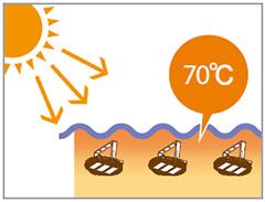 LEDioc HIGH-BAY θ高温対応形の使用温度