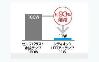 アイランプとセルフバラスト水銀ランプ160Wの消費電力の比較