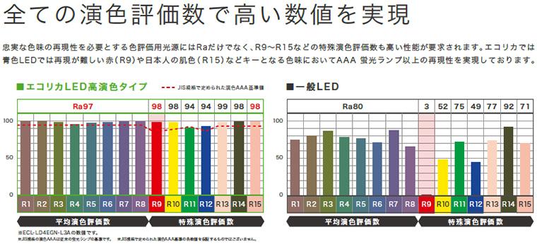 エコリカ 高演色LED L3Aシリーズ 演色評価で高い数値を実現