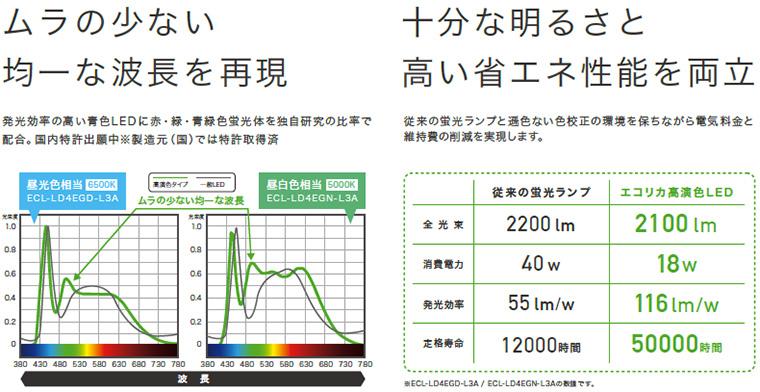 エコリカ 高演色LED L3Aシリーズ ムラの少ない均一な波長 省エネ