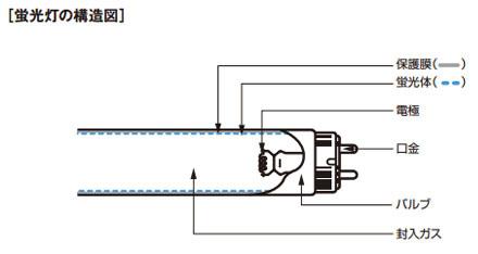 蛍光灯の構造図