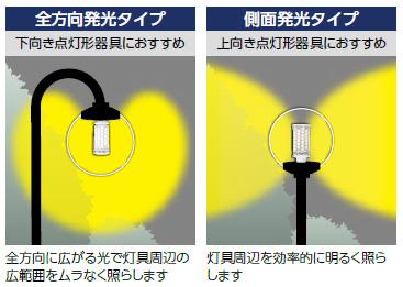 >灯具の形状に合わせて選べる発光ラインナップ
