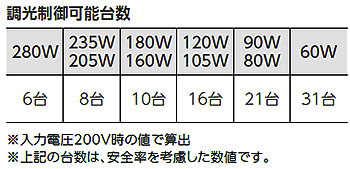 岩崎電気 LEDioc FLOOD Γ 調光可能(初期照度補正機能付)
