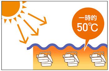 岩崎電気 LEDioc FLOOD Γ 使用温度範囲ー20℃〜+40℃、夏季などの一時的な高温環境(50℃)にも対応
