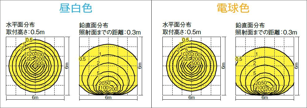レディオック レクト 照度分布図