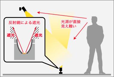 岩崎電気 LEDioc UNO グレアを抑えた美しい光