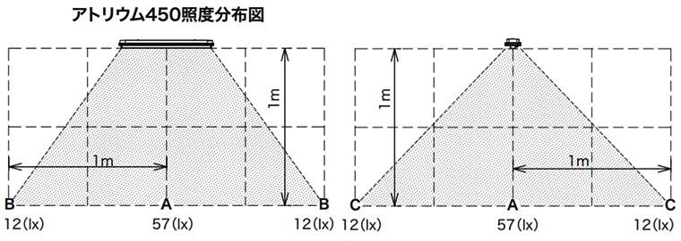 ニコソーラー・アトリウムの照度分布図